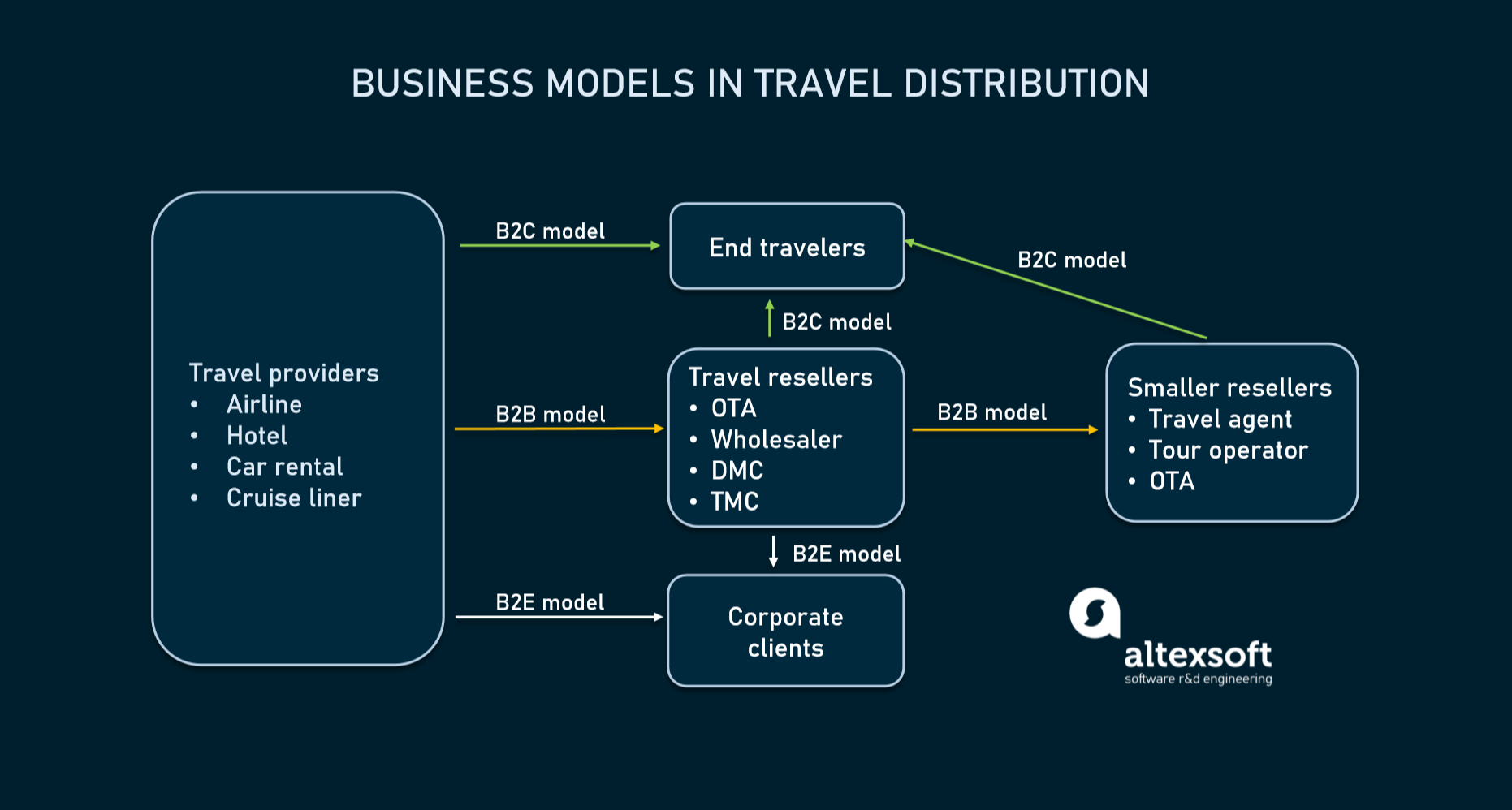 Sales channels in travel product distribution