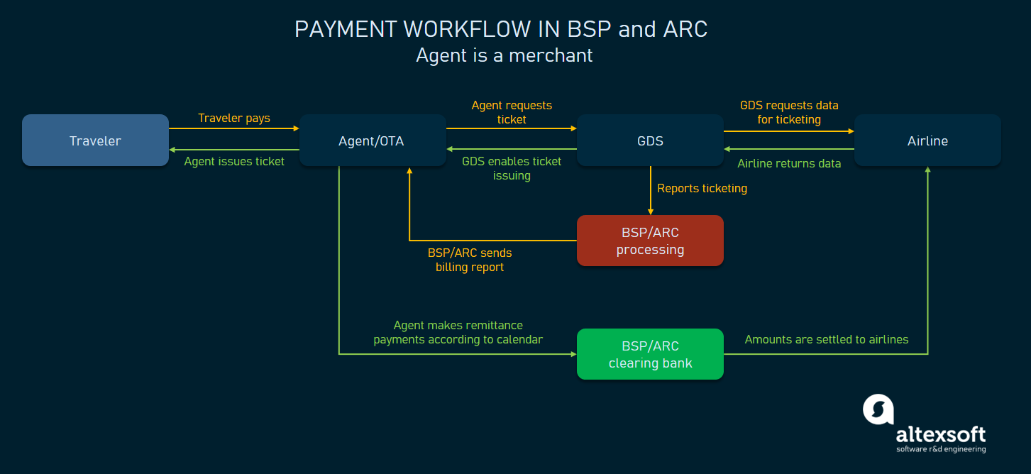BSP/ARC's major role in a transaction
