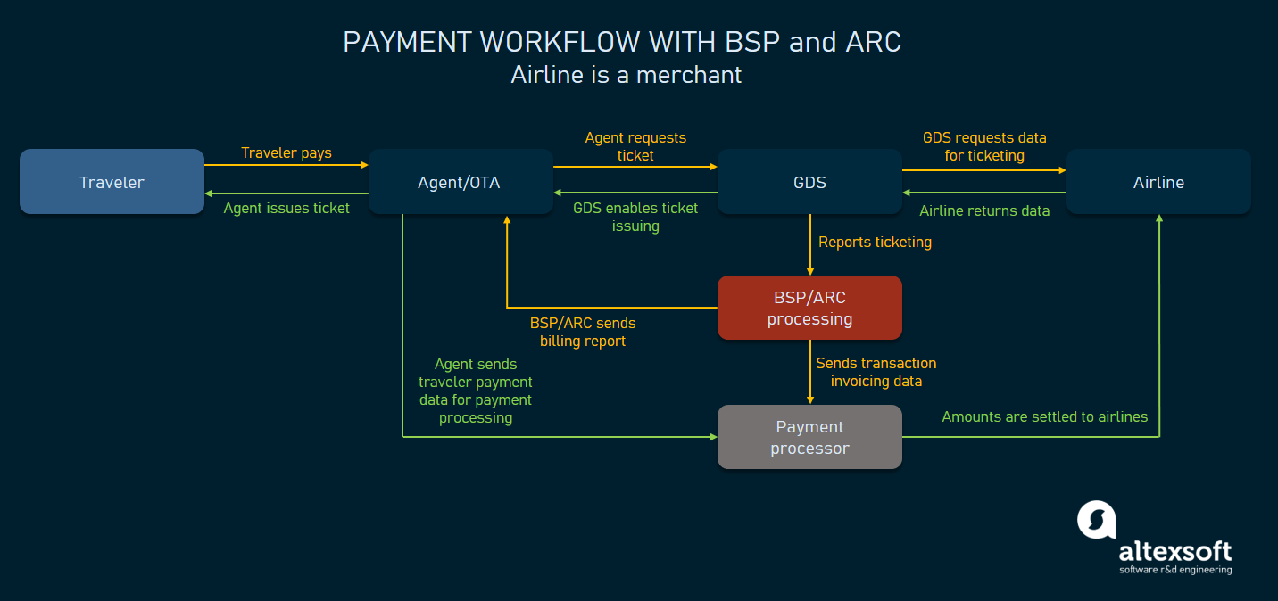 BSP/ARC are not clearing bank, but they are still involved in a transaction