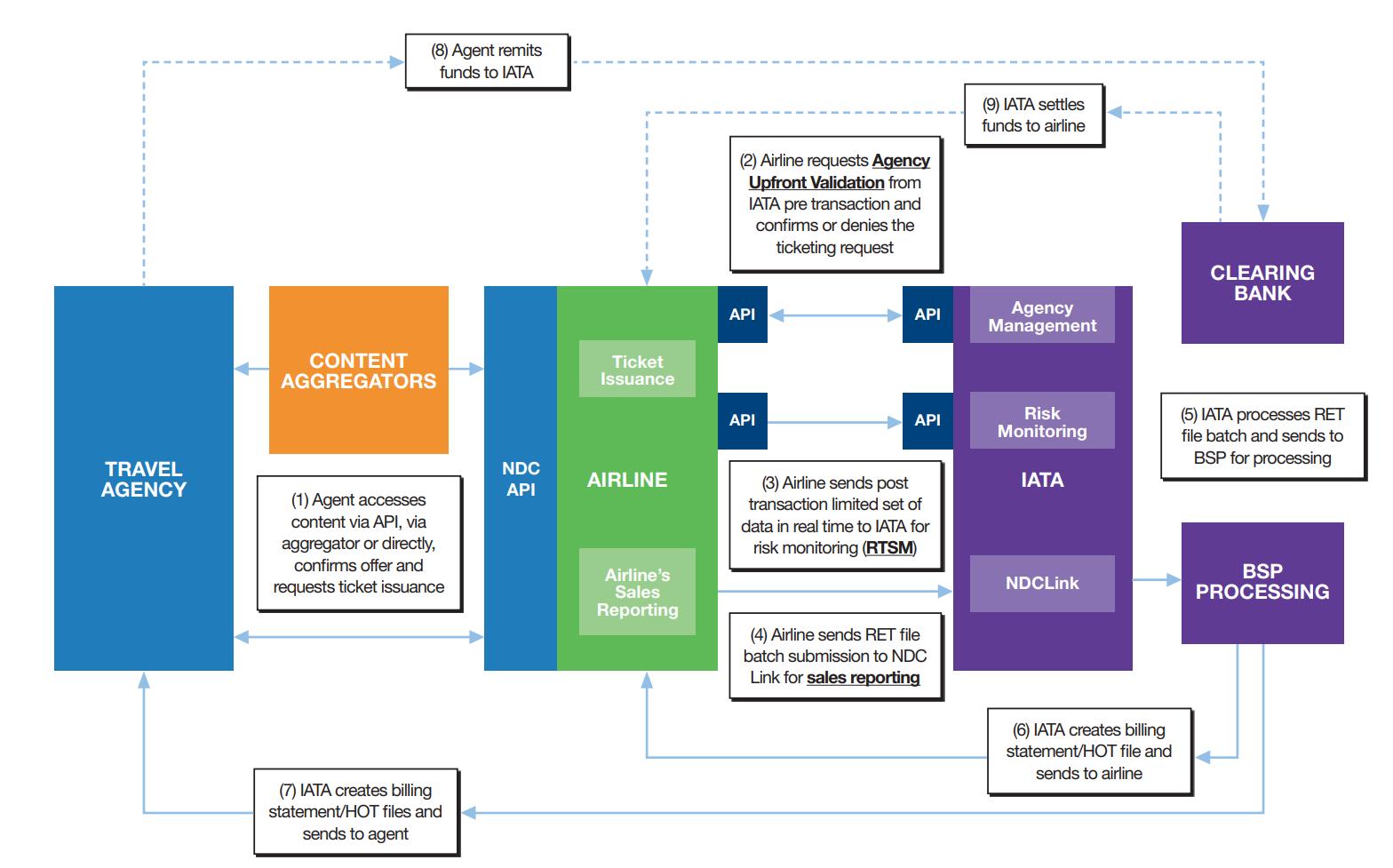 IATA's visualization of the BSP in NDC