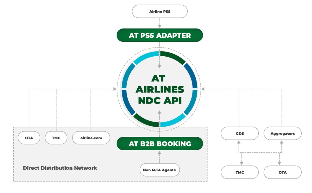 A PSS adapter and B2B booking engine by Airlines Technology (AT) enable airlines to tap their legacy software into the NDC ecosystem