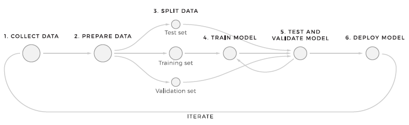 Machine learning preparation flow