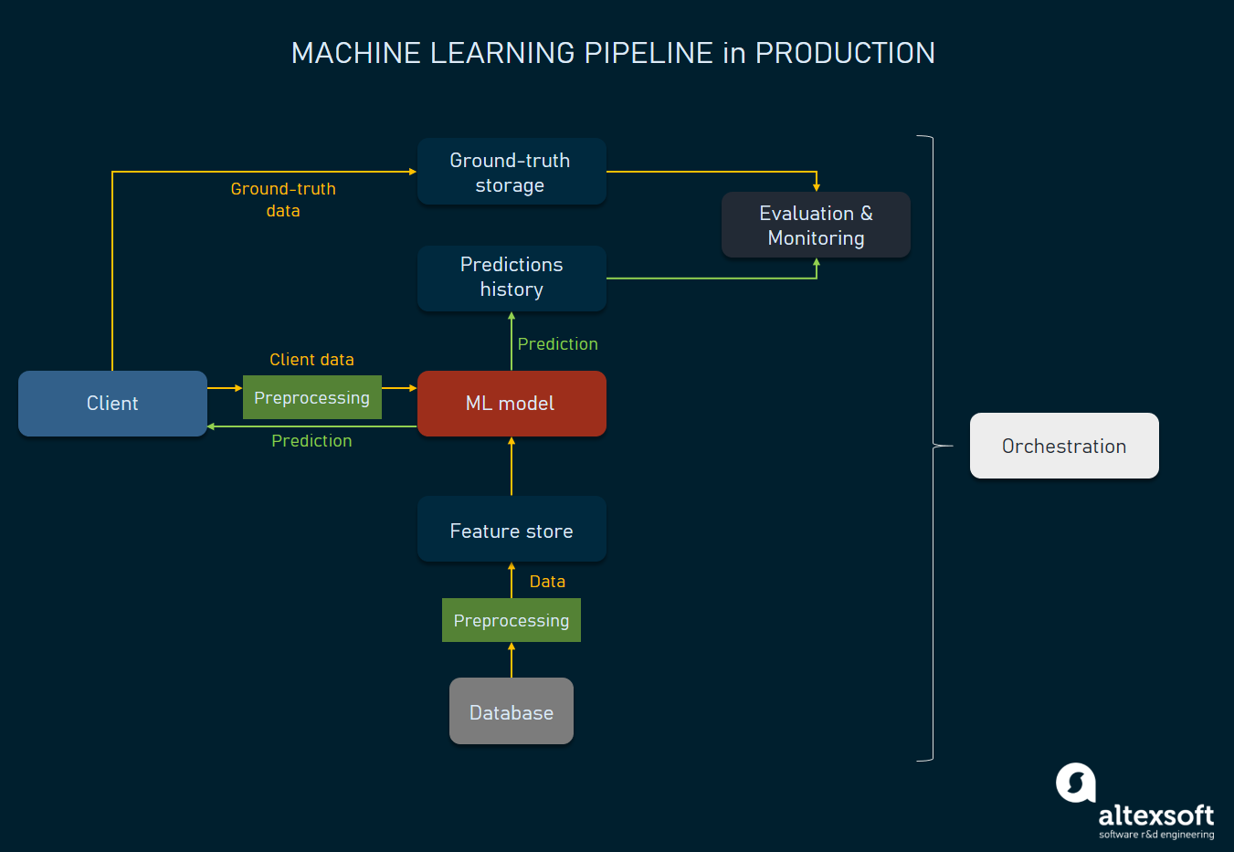 Machine learning production pipeline architecture