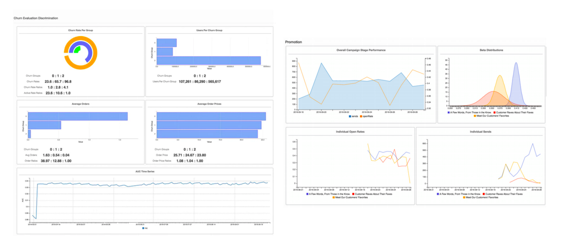 Monitoring tool for machine learning