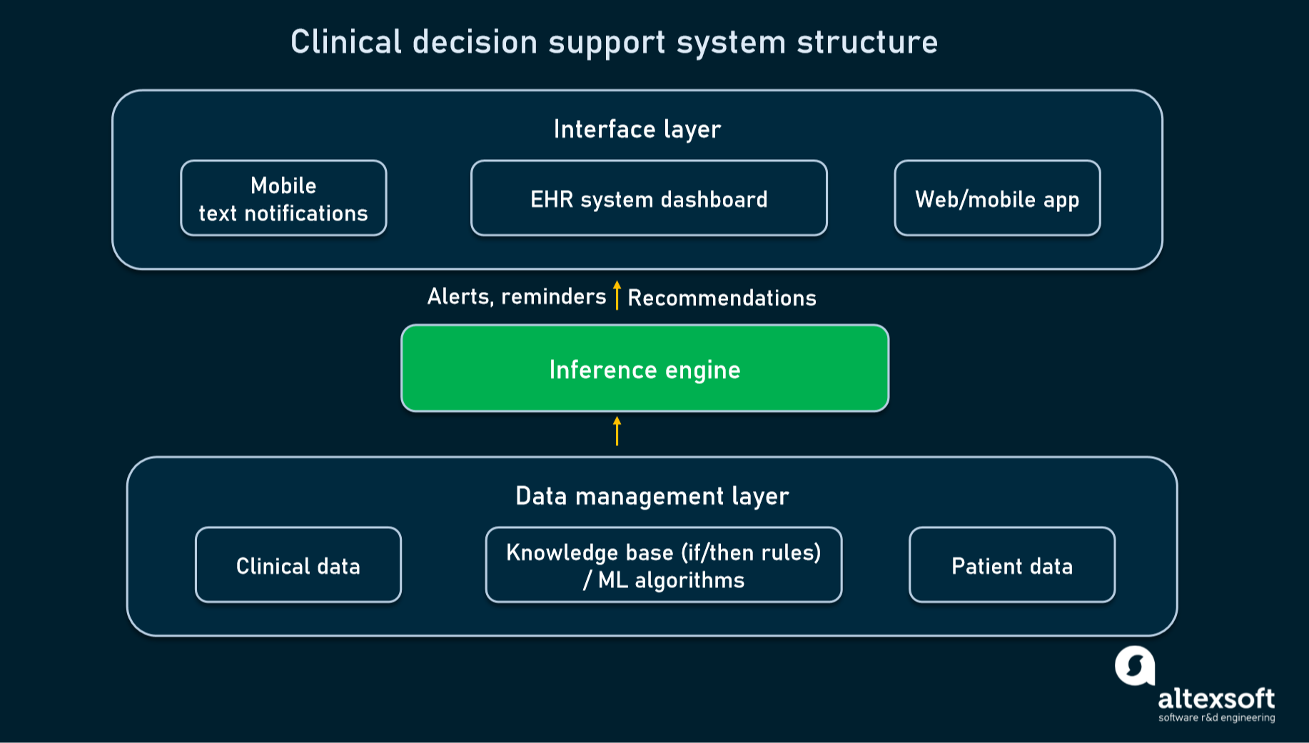Core modules of a typical clinical decision support system