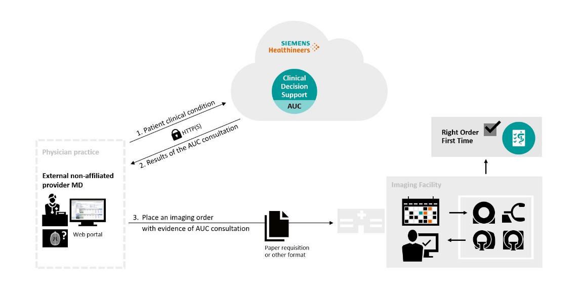 Medicalis CDS mechanism workflow