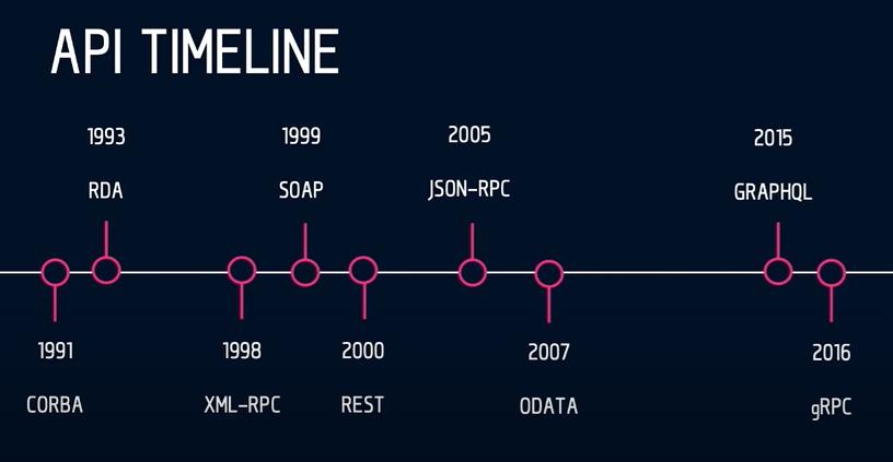 API timeline
