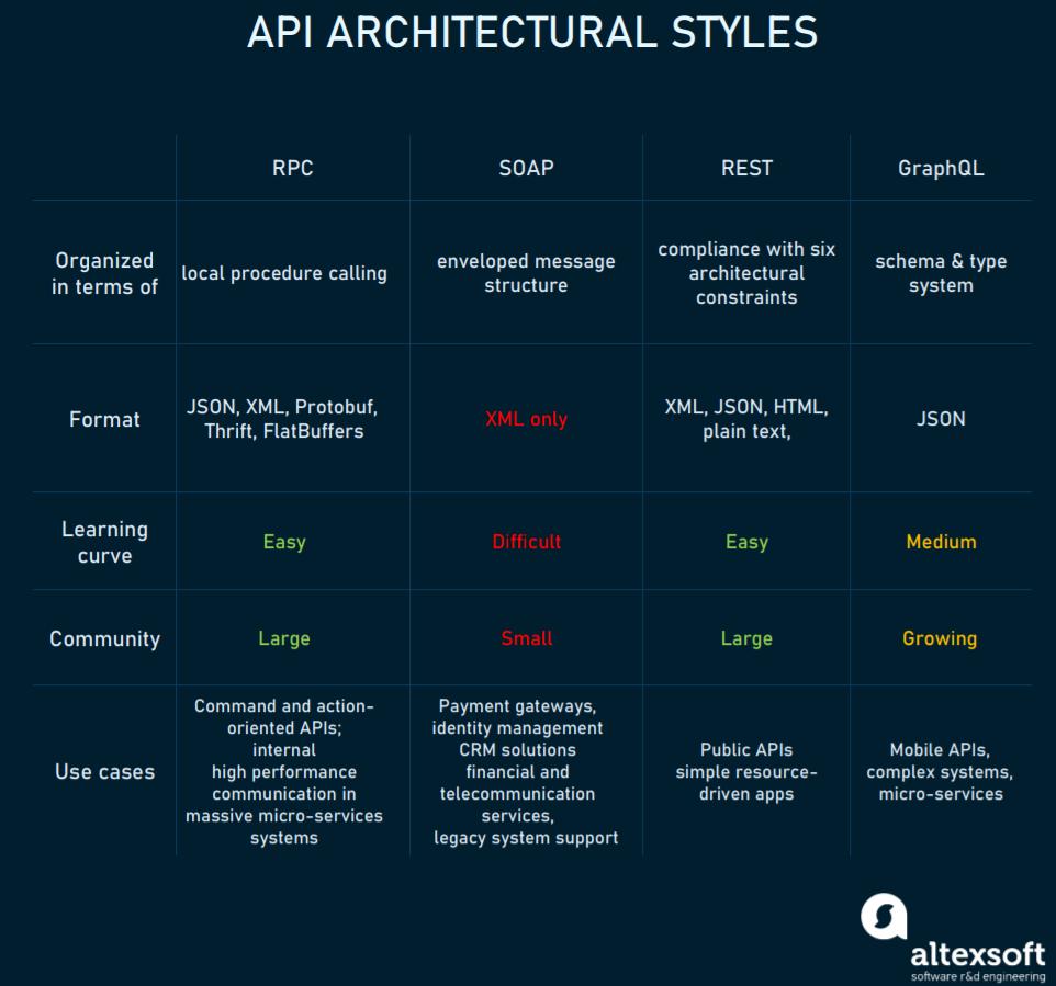 Four major API styles compared
