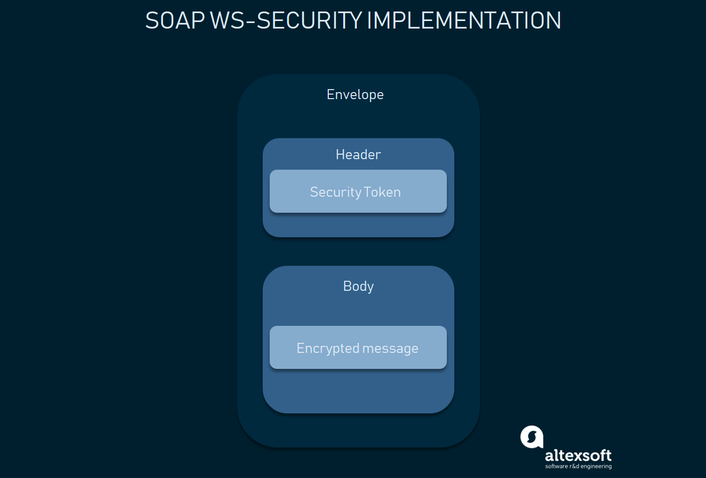 SOAP message-level security: authentication data in the header element and encrypted body