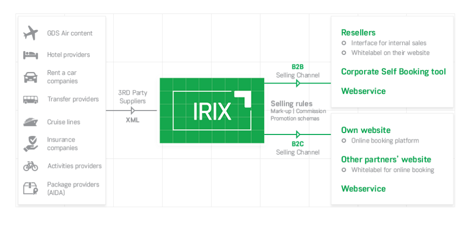 IRIX integrations and supported business models