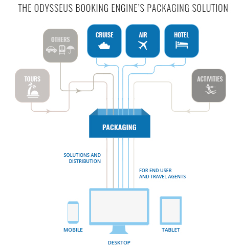 Odysseus offers their clients to combine different travel products via an optional packaging engine