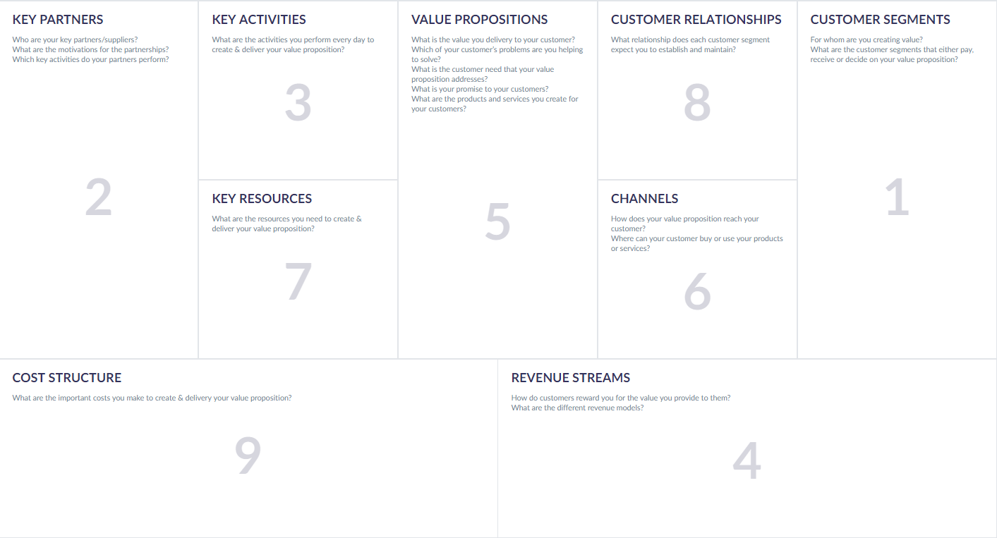 Business model canvas scheme