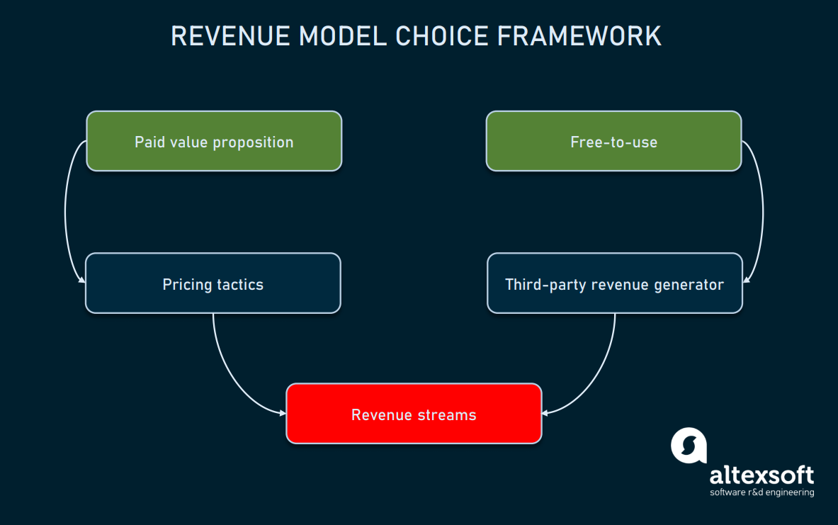 A framework to choose a revenue model