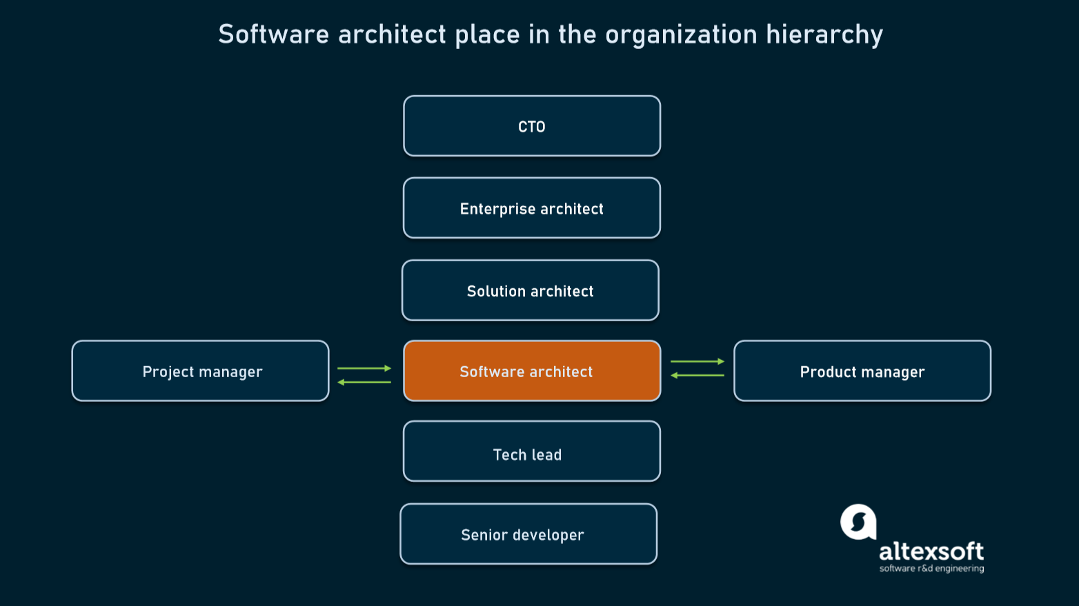 Software arcitect role and place in the organization hierarchy