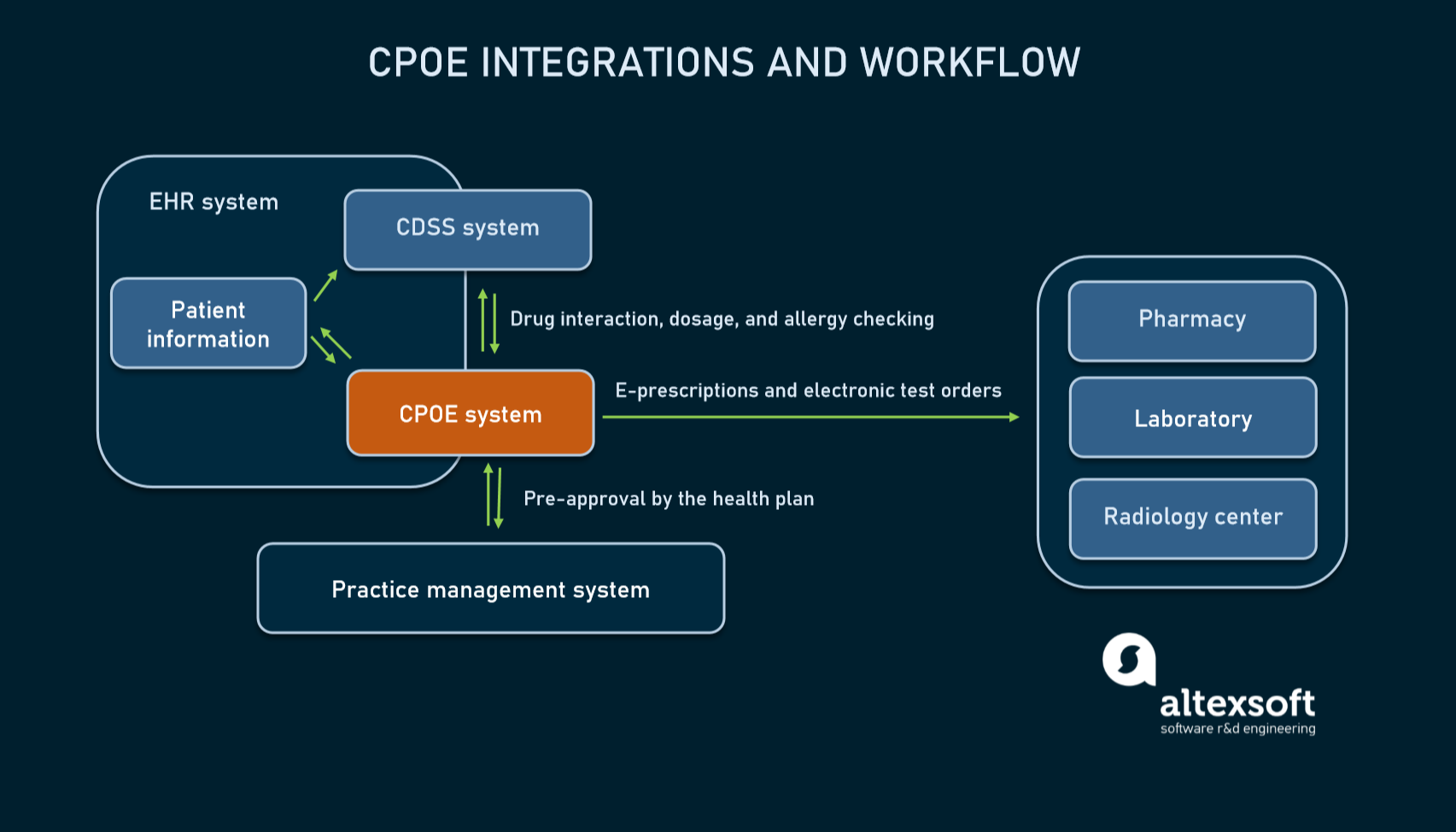 CPOE workflow and integrations with other systems