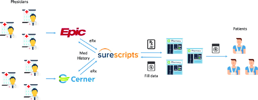 E-prescribing process with Surescripts software
