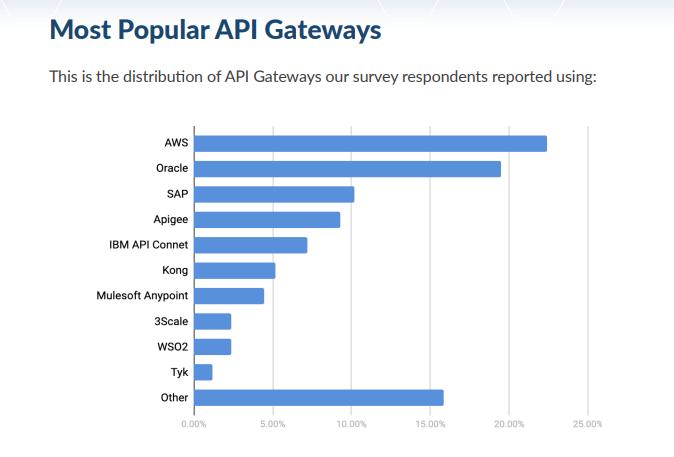 API gateway providers