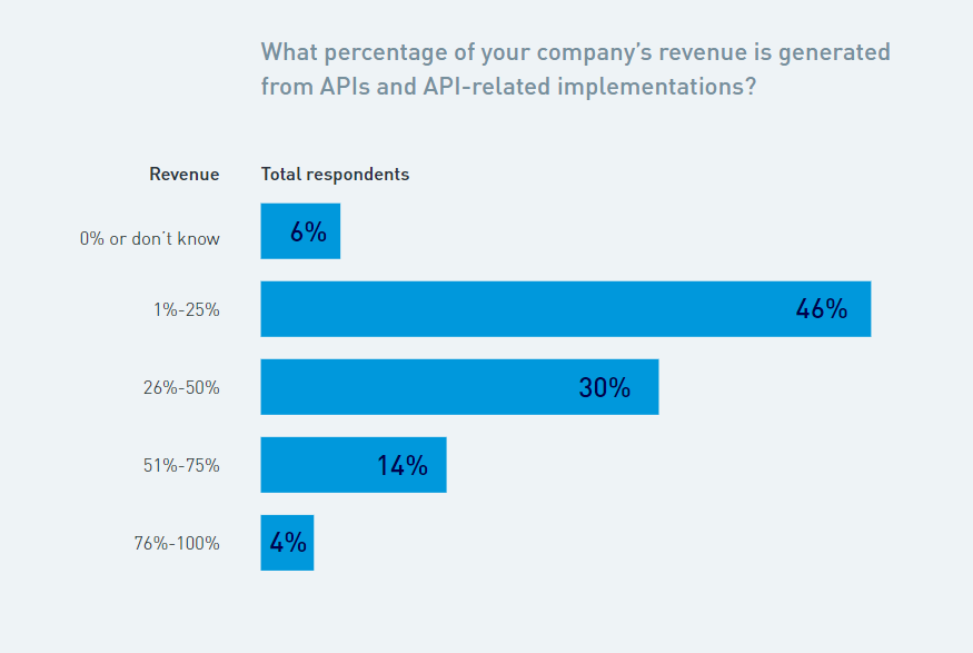 Statistics on API revenue