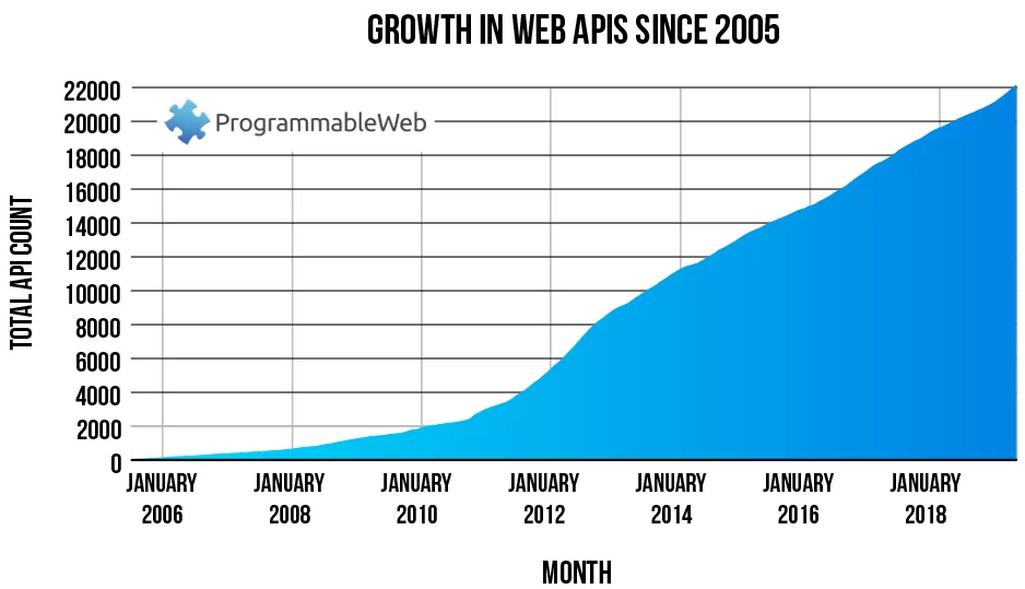 A chart with API growth during 2010s
