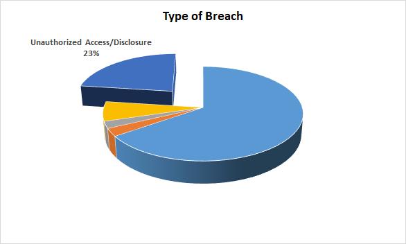 hipaa type of breach
