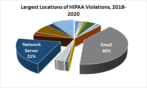 locations of hipaa violations