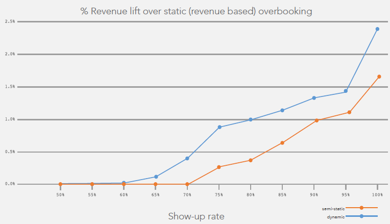 overbooking revenue