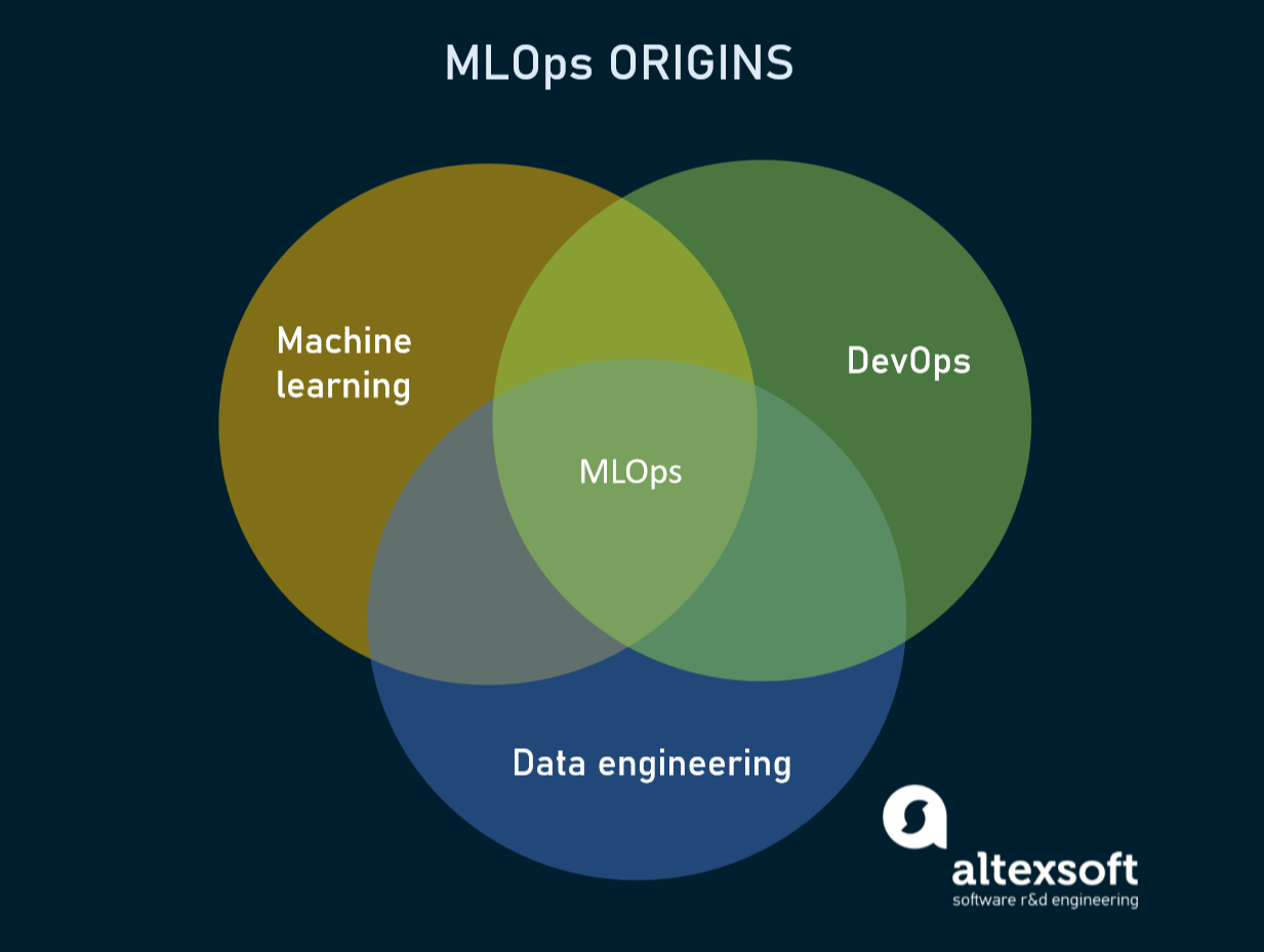 MLOps as combination of machine learningm, data engineering and DevOps