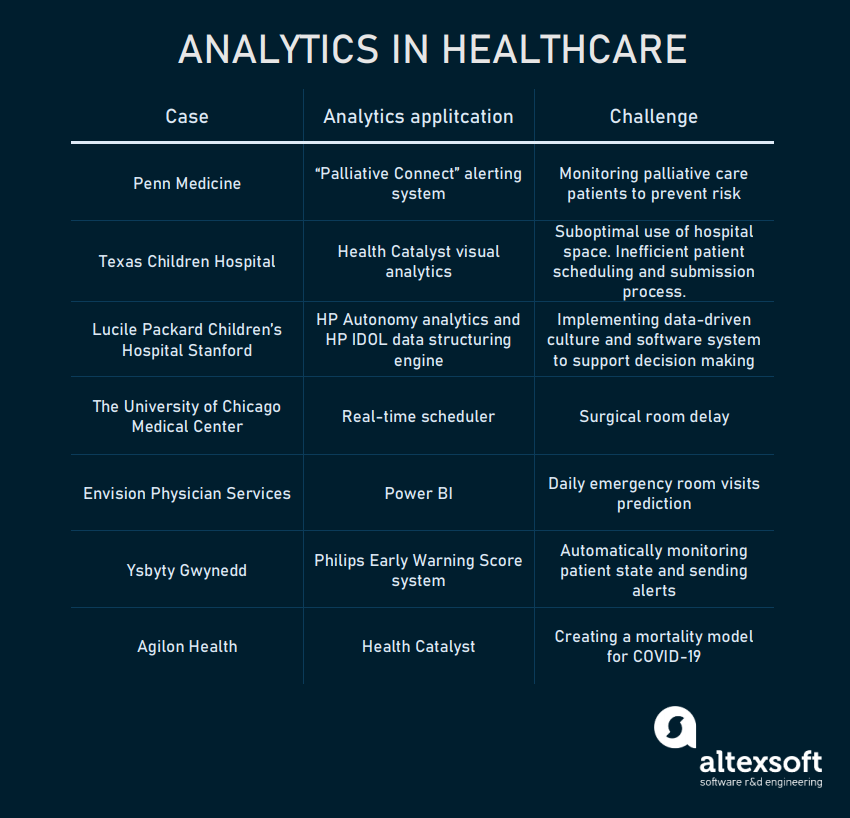 A roster of seven analytics use cases