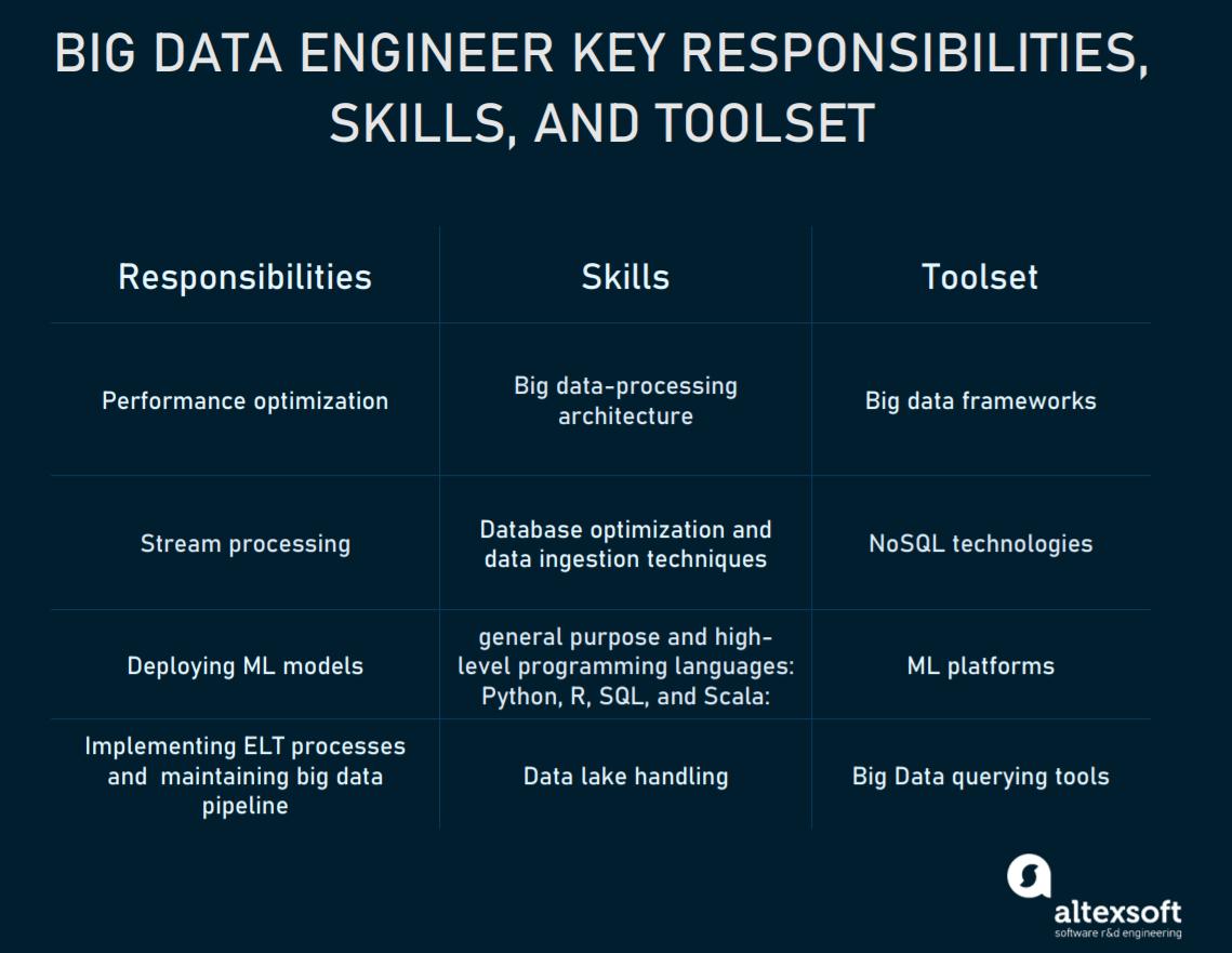 Big data engineer responsibilities, tools, and skills