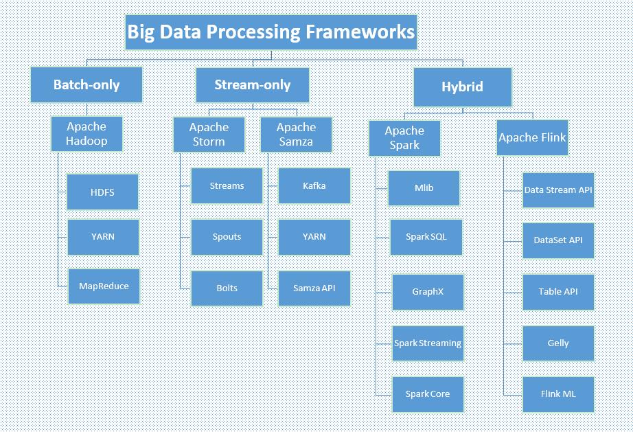 Big data frameworks classified by data analysis type