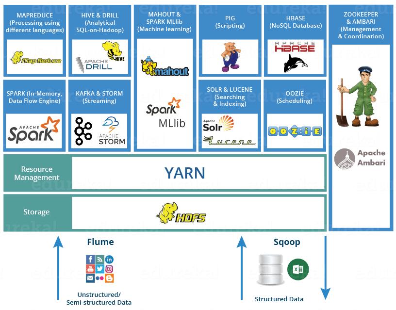 Big data frameworks mapped out