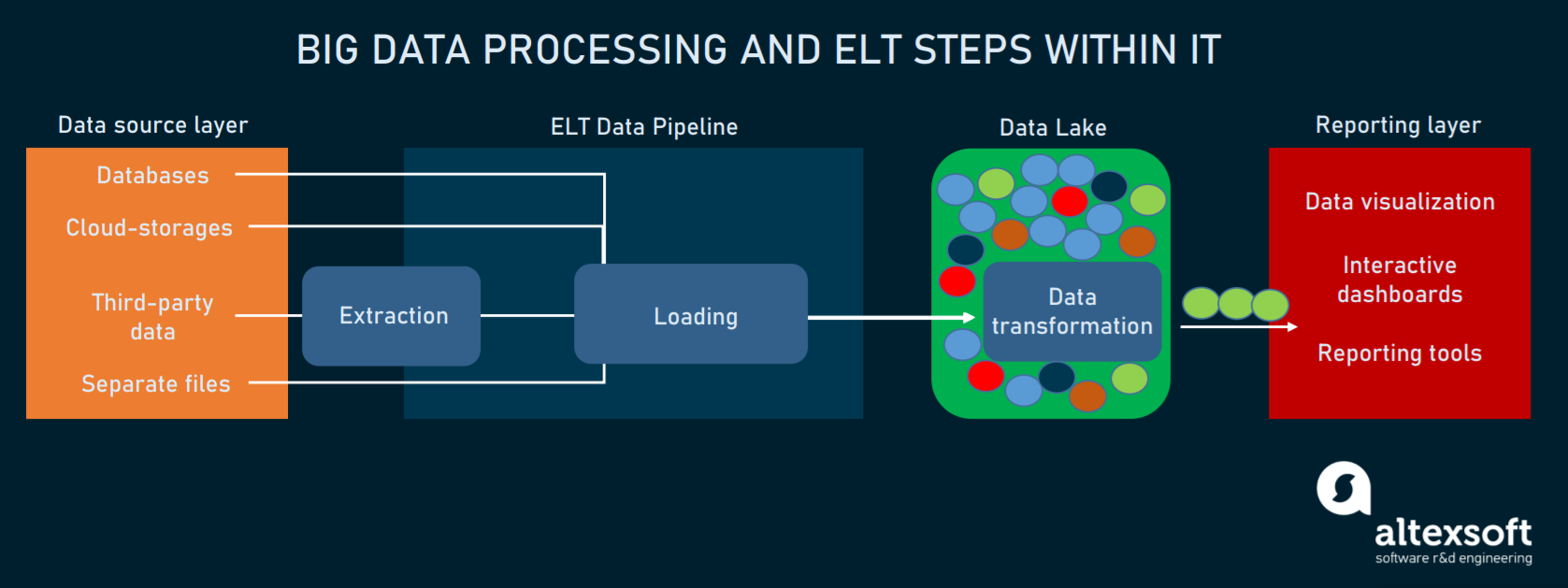 Big data processing using ELT pipeline and data lake