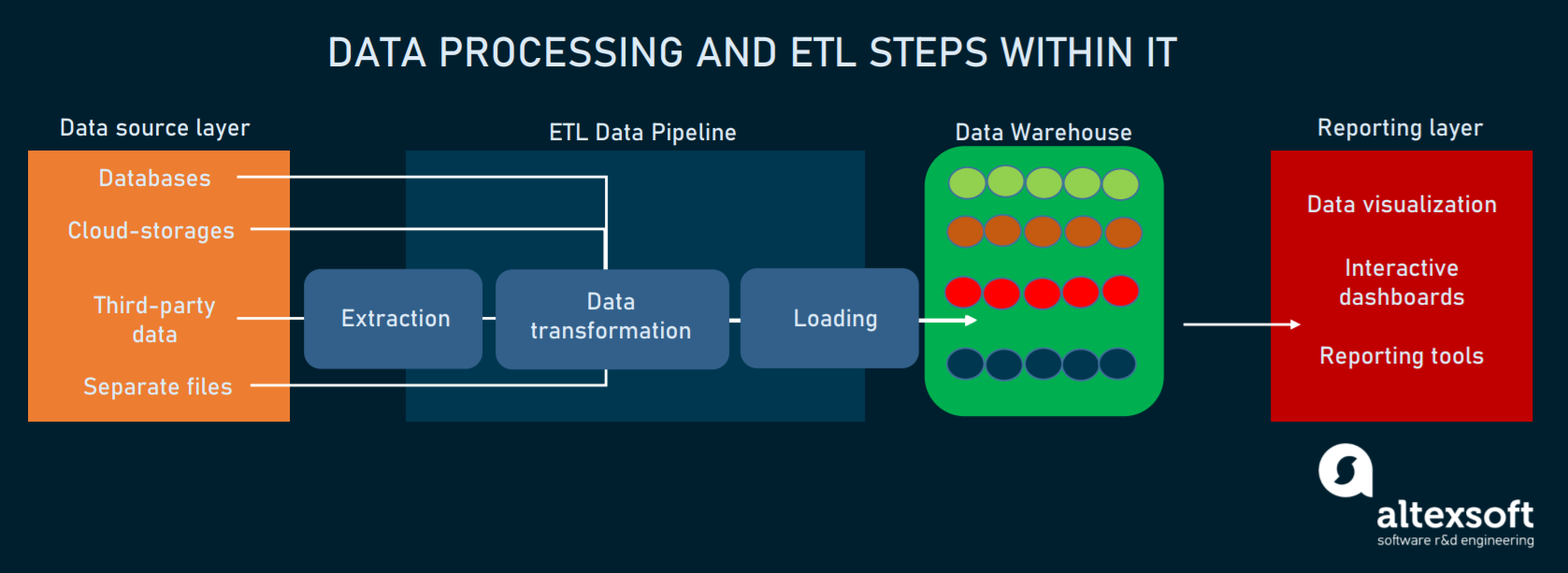 Data processing within ETL pipeline and warehouse