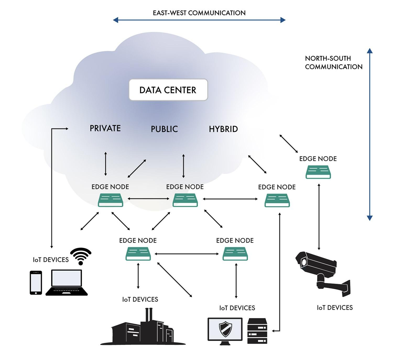 Edge computing scenario