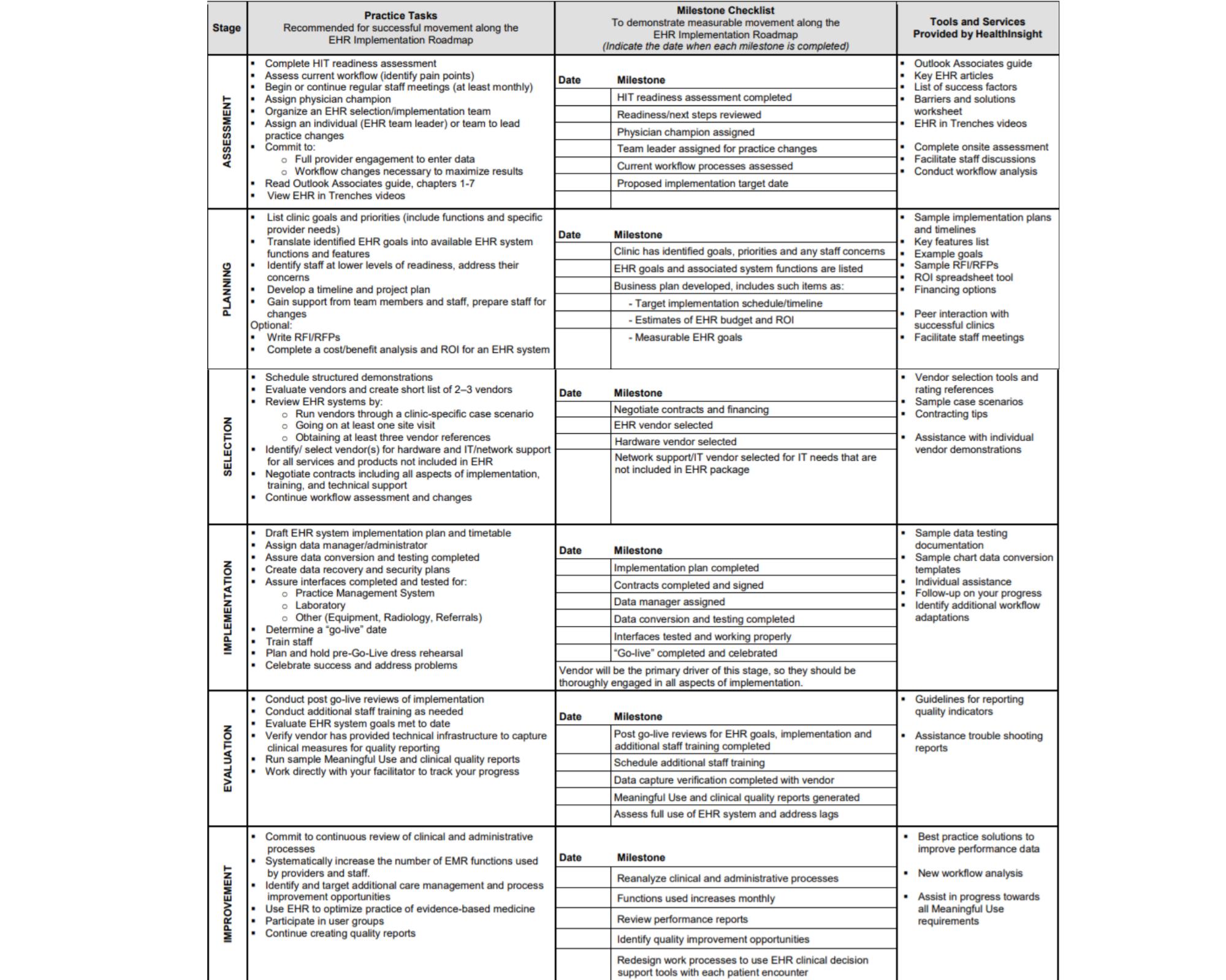 EHR Implementation Roadmap
