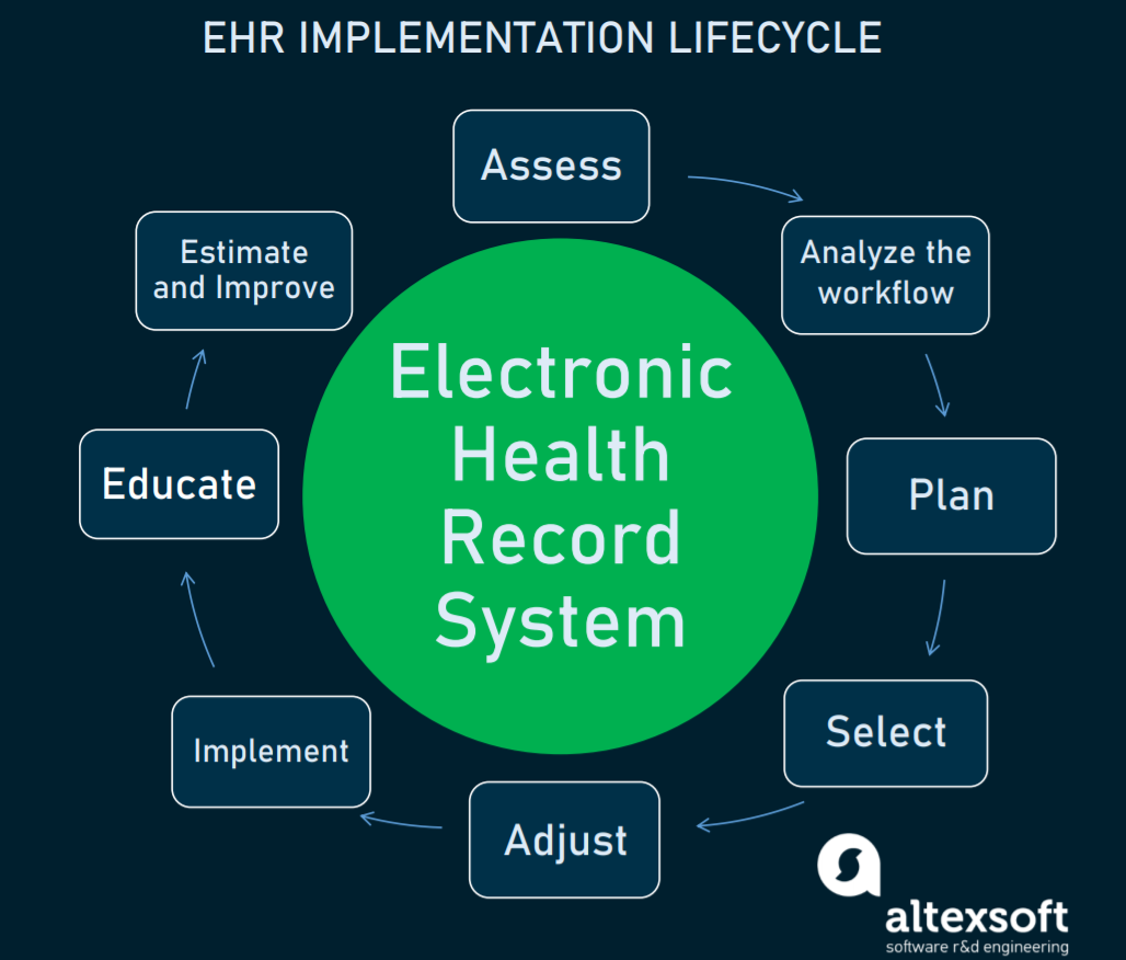 Eight steps of the EHR Implementation Lifecycle