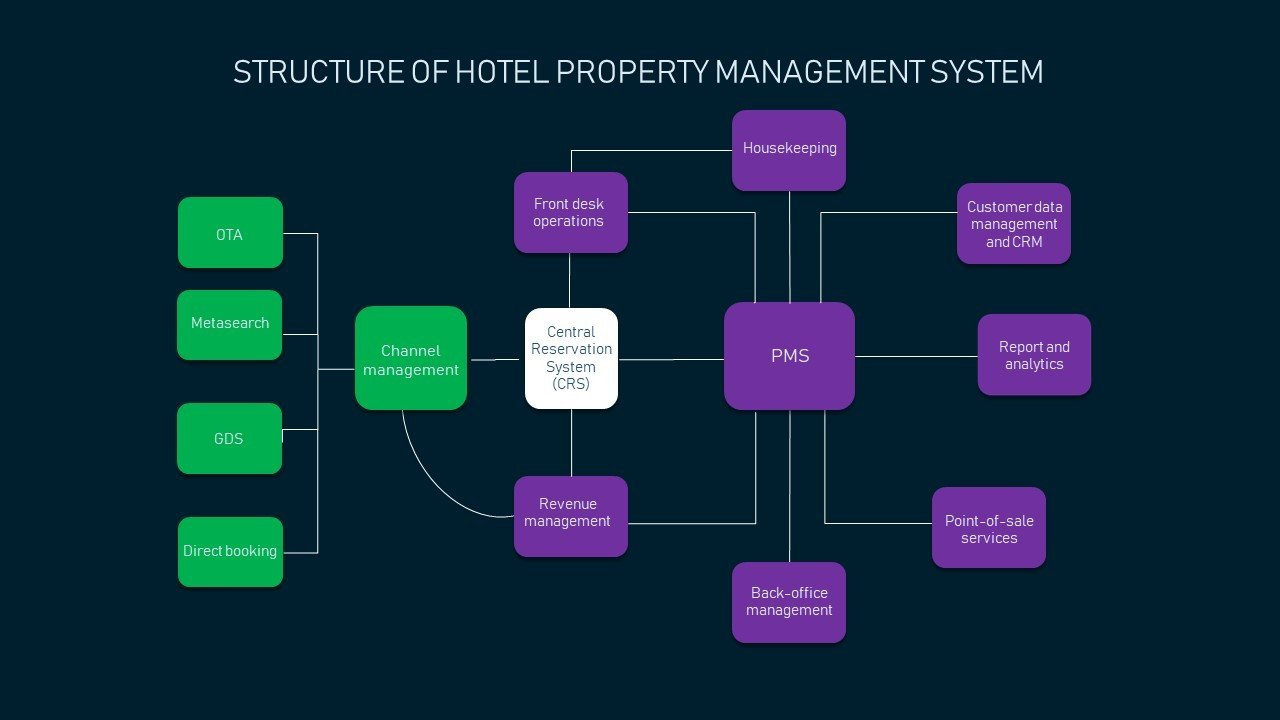 Hotel Property Management System Infrustructure