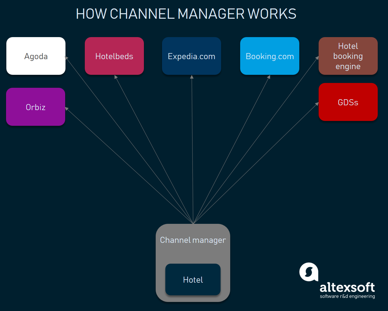 how channel managers work