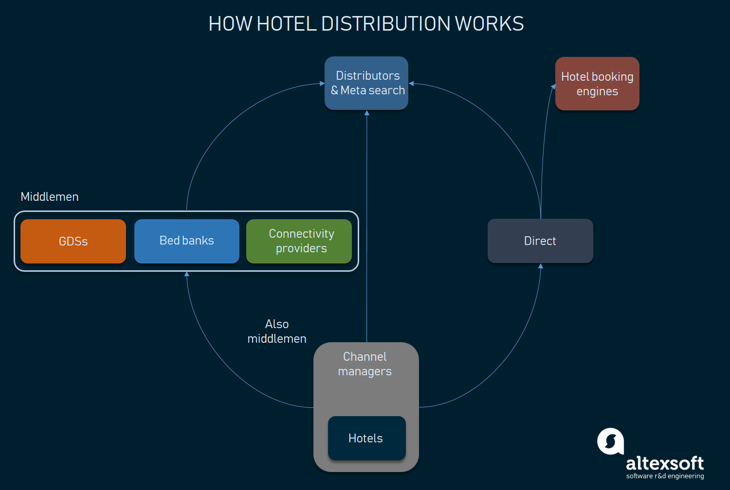 how hotel distribution works