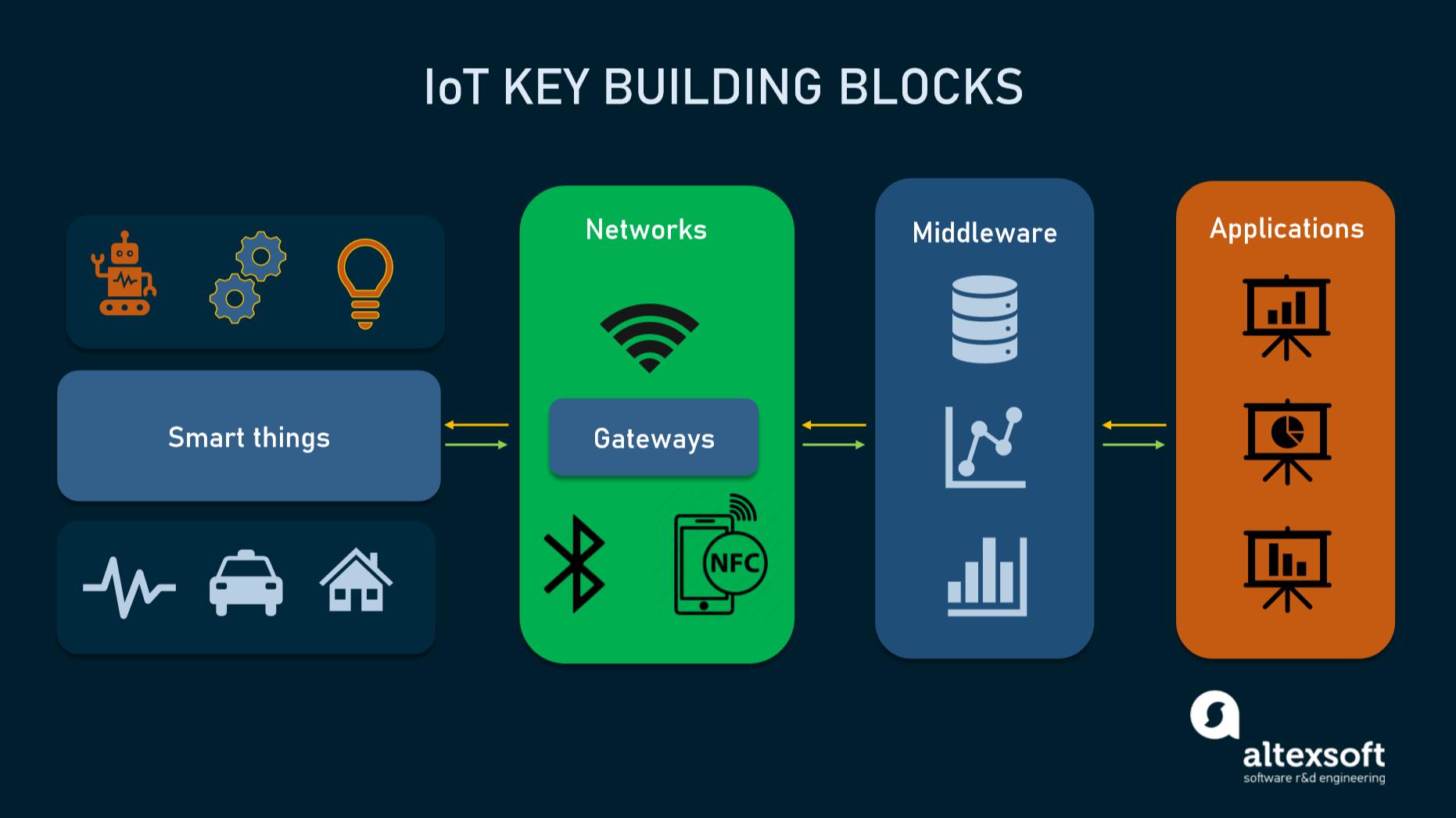 IoT architecture building blocks
