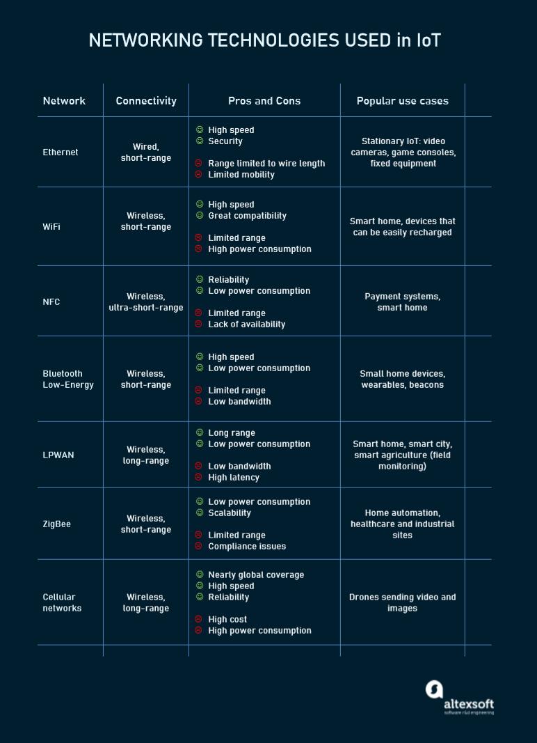 Key IoT networks