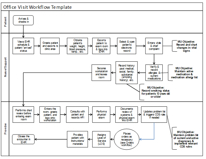 Office visit workflow mapped out