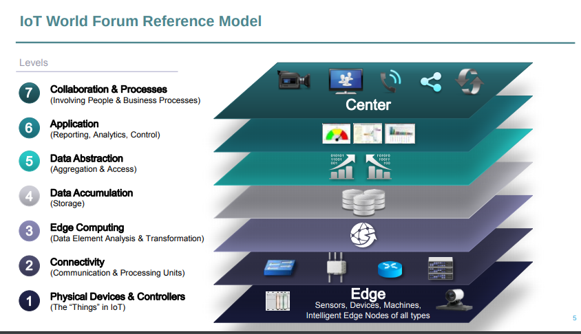 Seven levels of IoT Reference Model