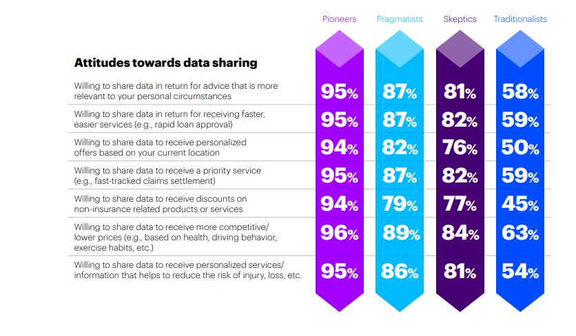 Attitudes towards data sharing