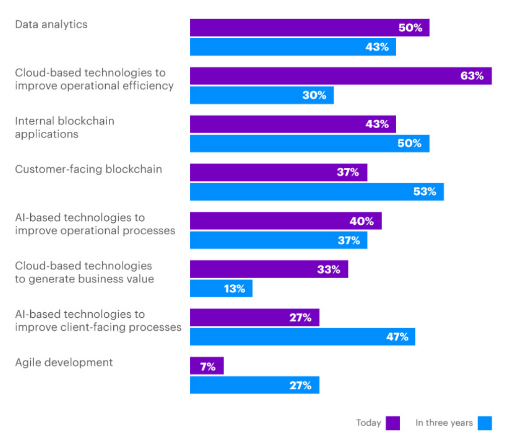 data analytics is considered to have the immediate impact by 50 percent of respondents, the second place after cloud