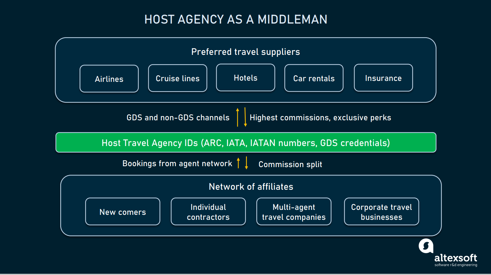 Host Agency business model
