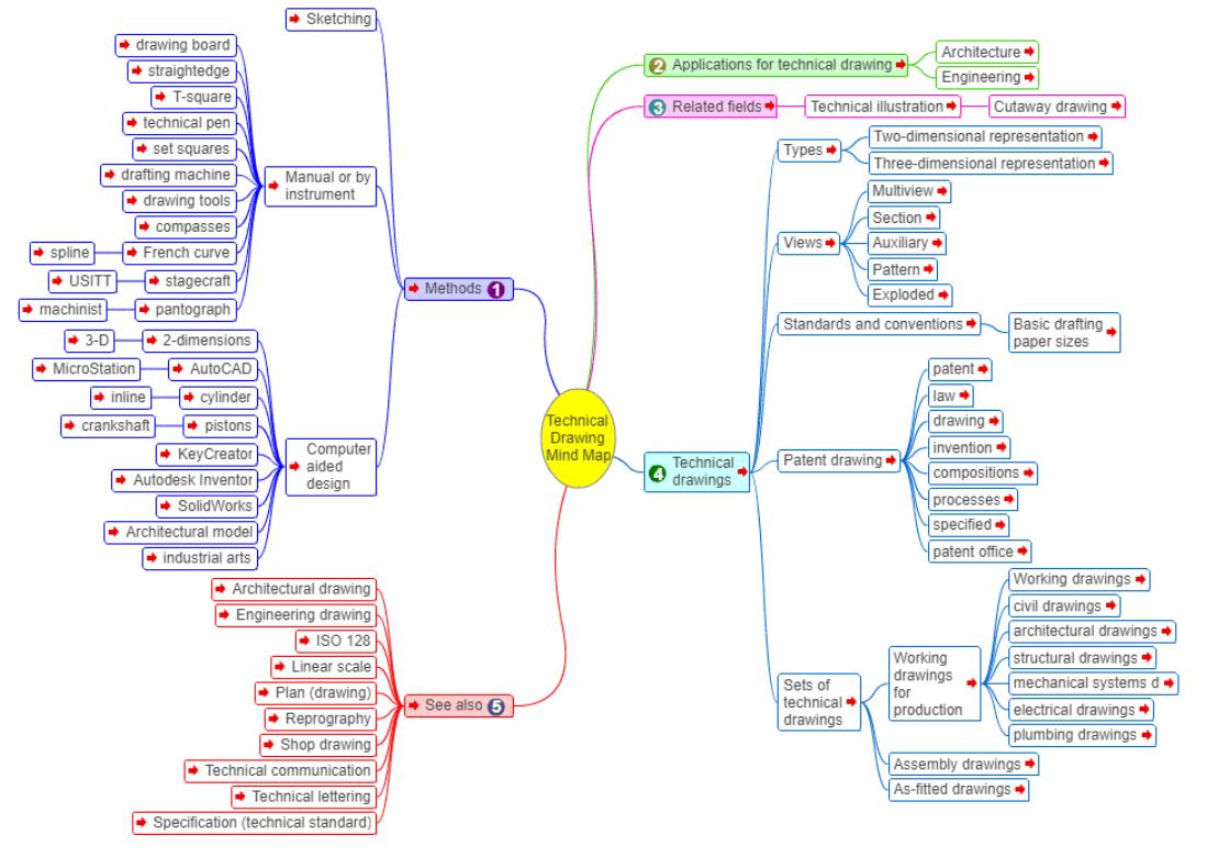 mind map sample