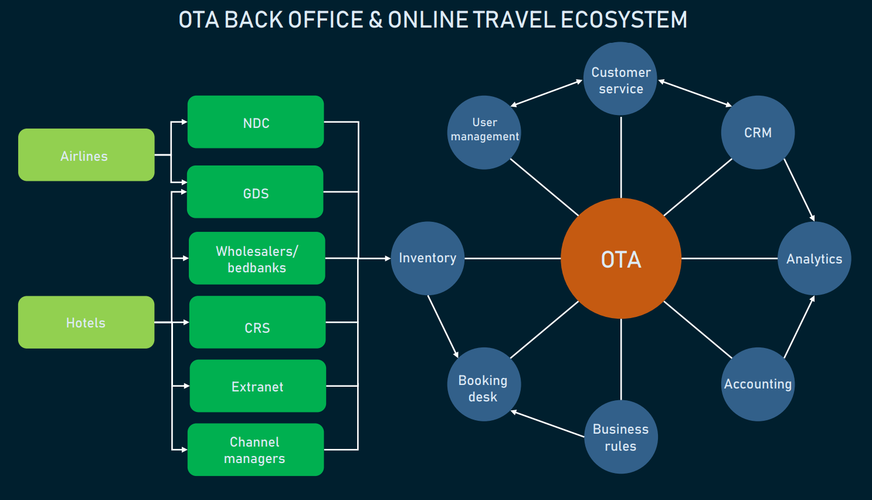 online travel agency back office
