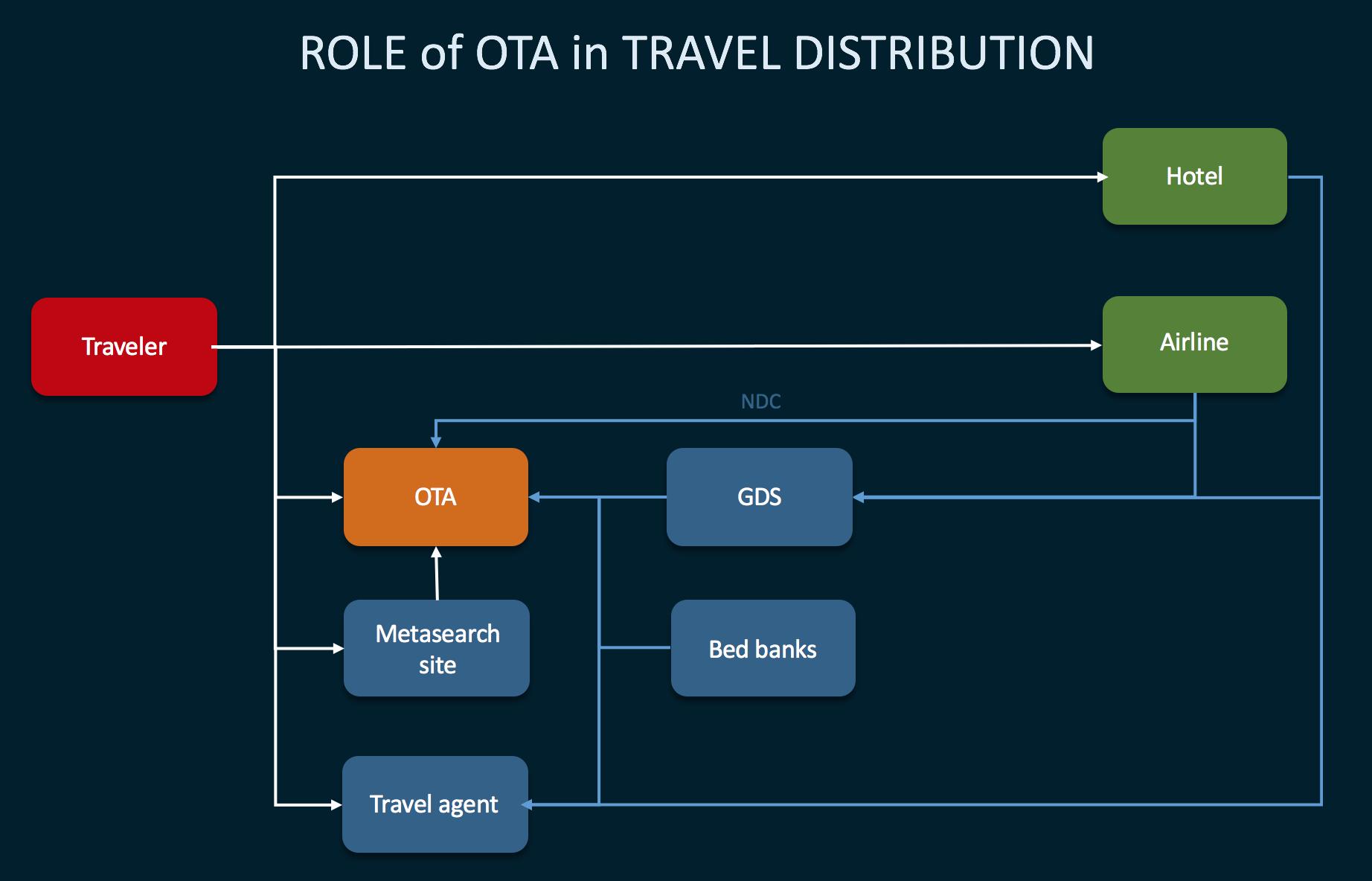 online travel agency distribution