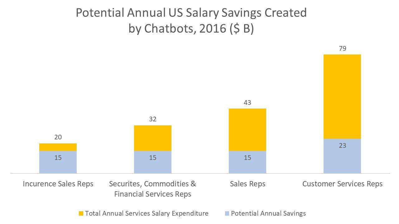 Potential Annual US Salary Savings Created by Chatbots, 2016 ($ B)